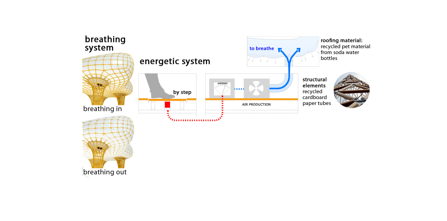 breathing system